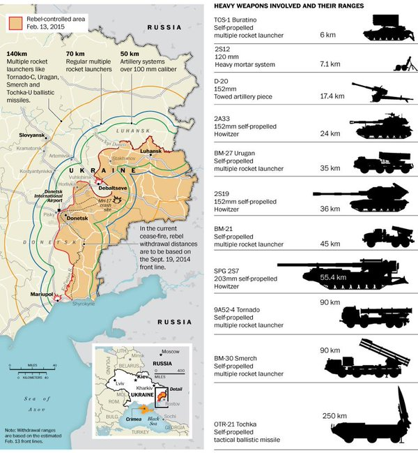 Minsk II and heavy weapons