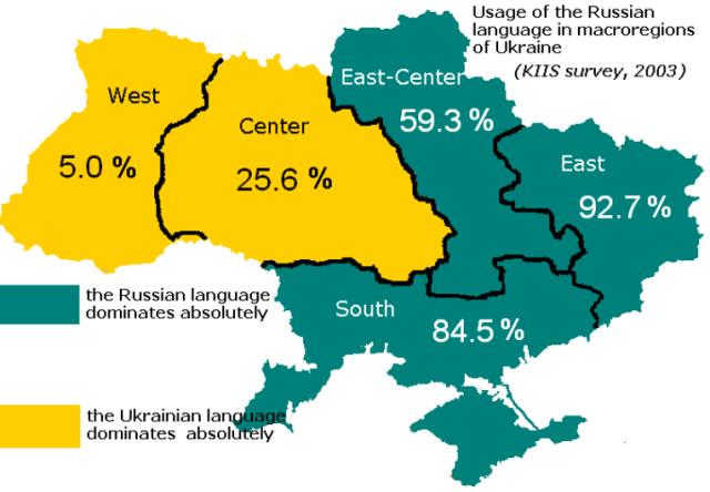 Ukraine-Language