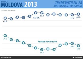 un-moldova-eu-russia-trade-2013