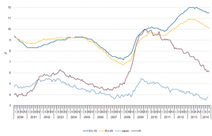 800px-Unemployment_rates_EU-28,_EA-18,_US_and_Japan,_seasonally_adjusted,_January_2000_-_August_2014_