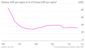 Econ GDP Ukraine gdp per cap %a of Poland