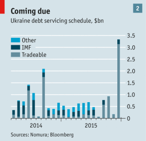Econ Ukraine debt servicing Economist