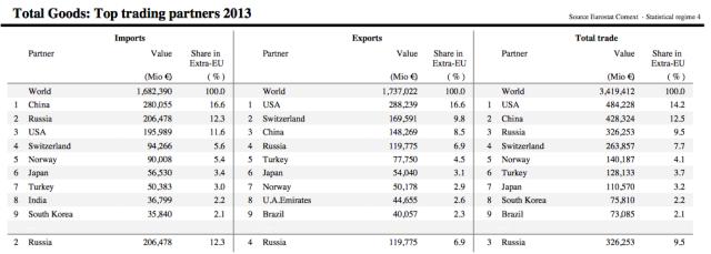 EU trading partners 2013