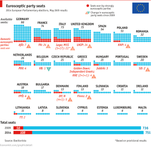 Euroskeptics parties