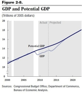GDP and Potential GDP US