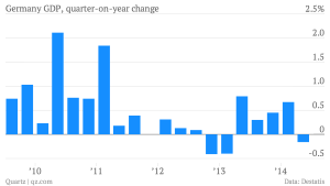 germany-gdp-quarter-on-year-change-germany-gdp-quarter-on-year-change_chartbuilder