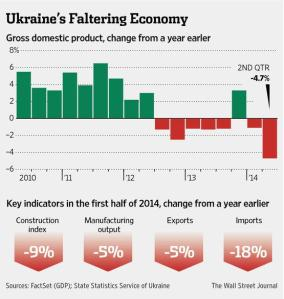 Ukr econ decline