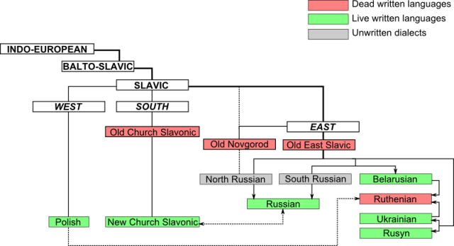 900 East_Slavic_Languages_Tree_en
