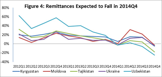 FallingRemittances2014