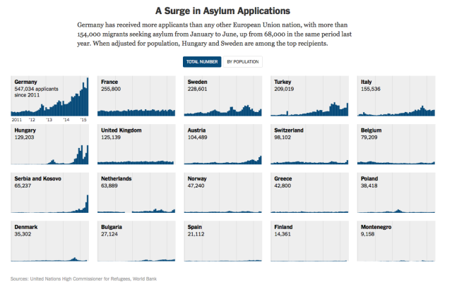Asylum apps by country NYT