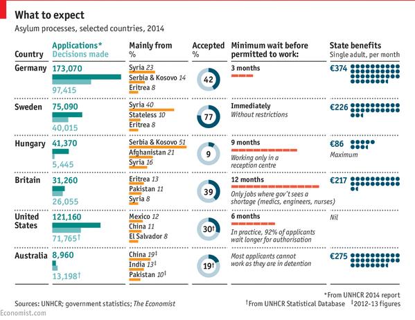 Asylum Preferences Europe