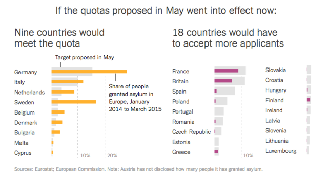 Asylum quotas by country 2 NYT