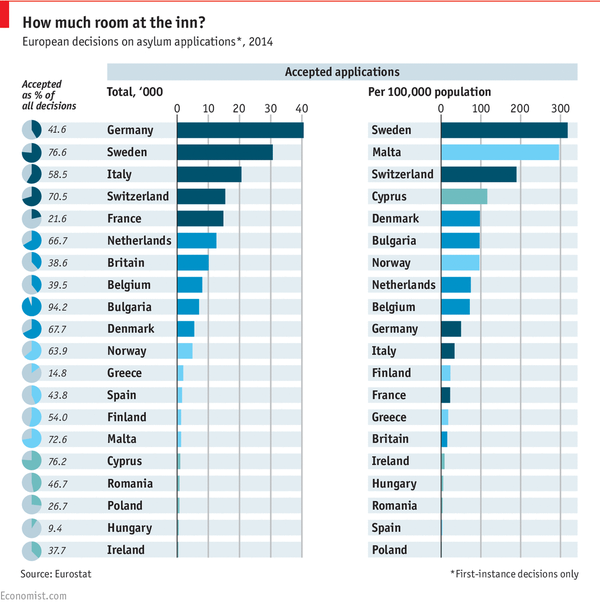 Asylum Refugees accepted by country