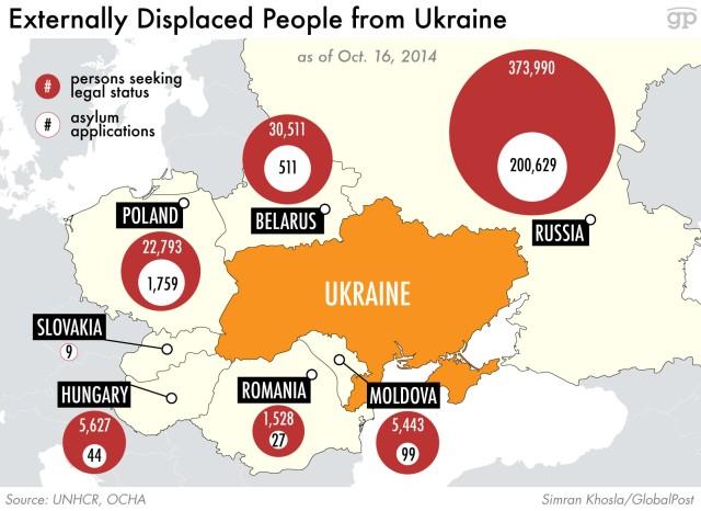 Asylum Ukr refugees late 2014
