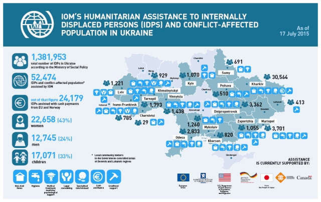 Asylum Ukraine IDPs June 2015