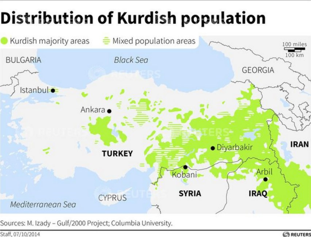 Kurd distribution