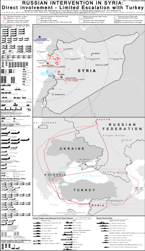 US options in responding to Russias military intervention in Syria