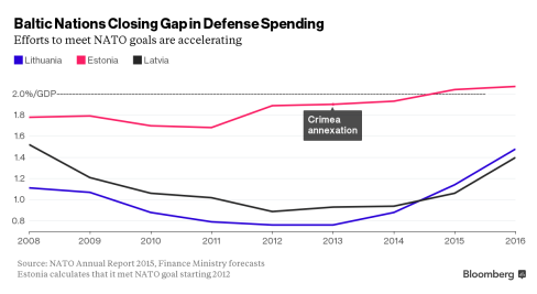 Baltic Defense Spending