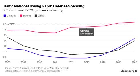 Baltic Defense Spending