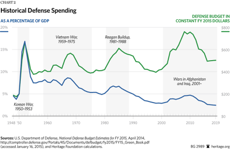 BG-defense-spending-FY-2016-chart-2-825
