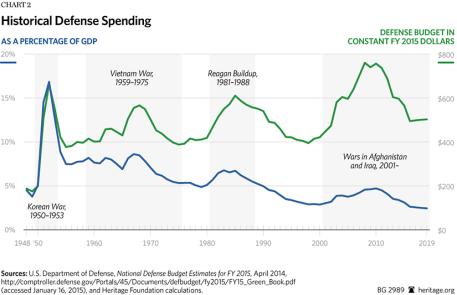 BG-defense-spending-FY-2016-chart-2-825