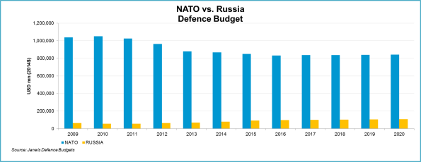 NATO_v_Russia_Defence_Budget_IHS_Janes