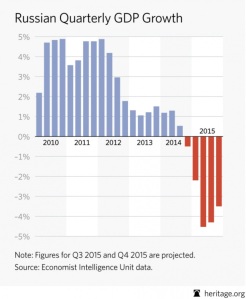 RF GPD growth by quarter